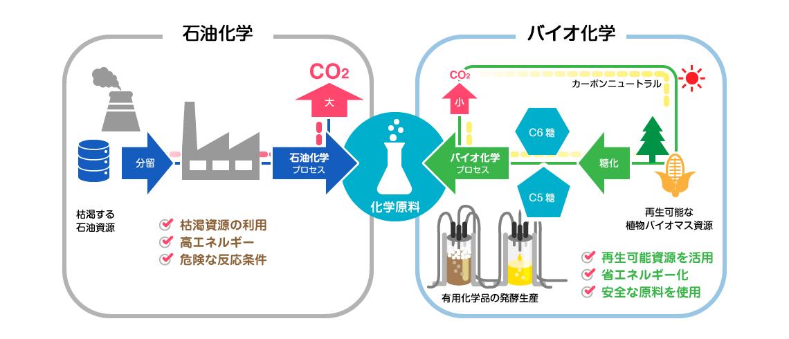 脱石油資源を目指したスマートセルによる化学品生産